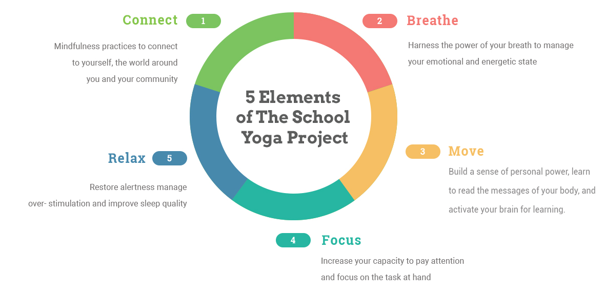The Five Elements of the School Yoga Project